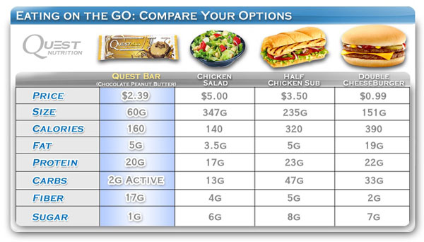 Quest Bar Food Chart